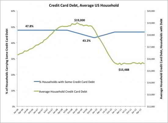 American Household Debt Graph