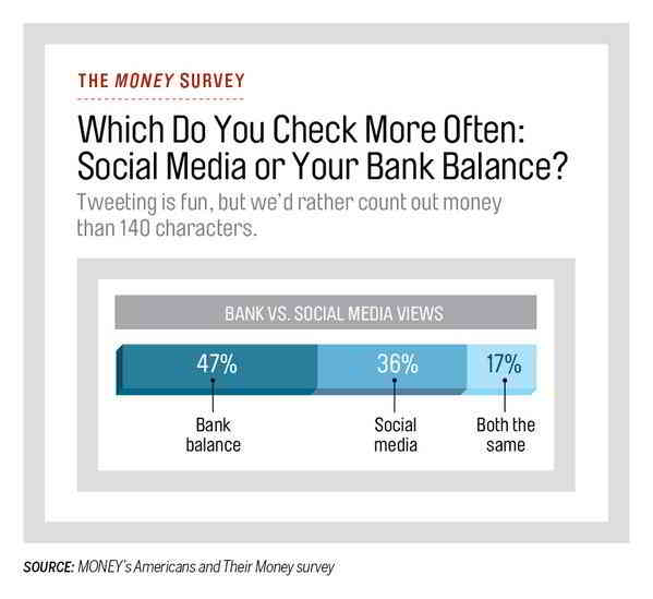 mobile banking bar graph