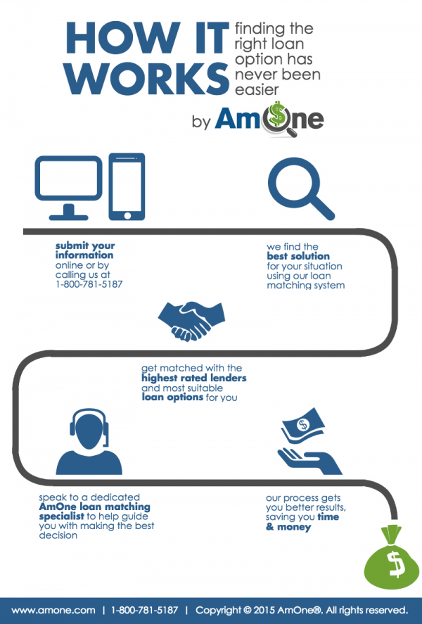 AmOne How It Works Infographic