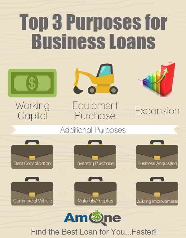 Top 3 Purposes for Business Loans