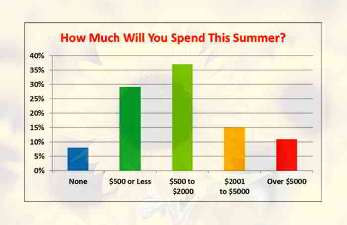 personal loans summer spending